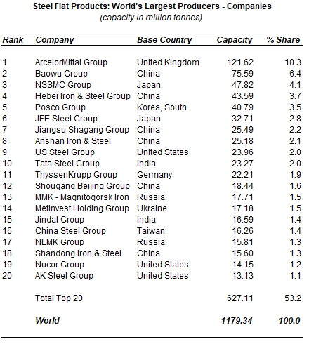 world steel flat product capacity 2019