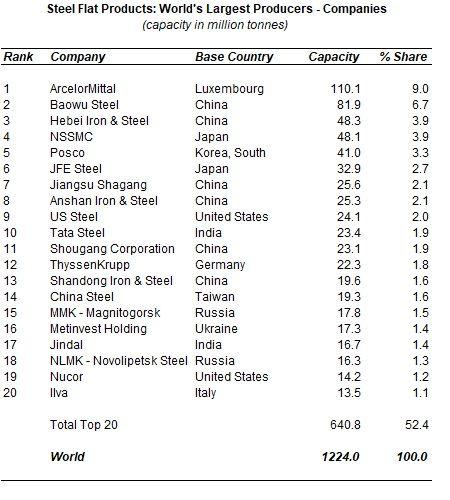 world steel flat product capacity database 2020