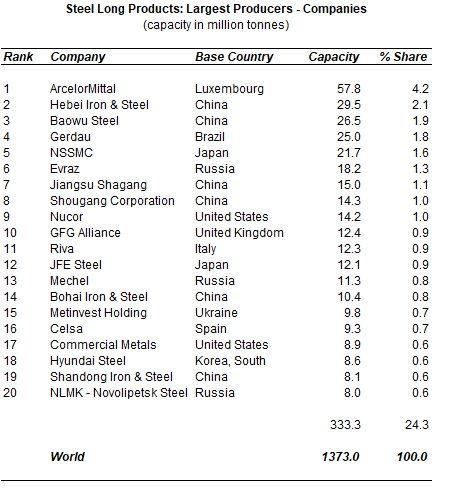 global steel long product capacity analysis 2020