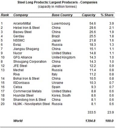 global steel long product capacity analysis 2021