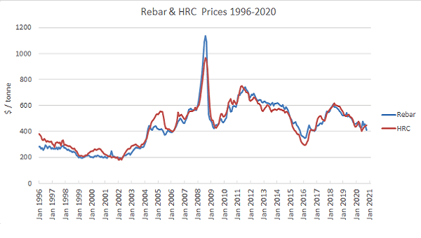 history of steel prices