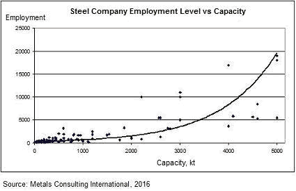 steel sector employment benchmarks