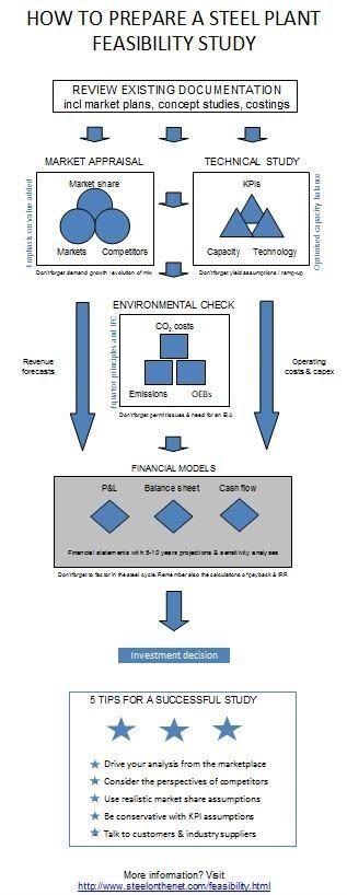 steel feasibility study