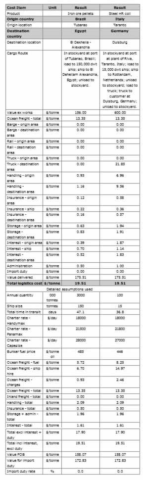 format of commodity freight cost analysis
