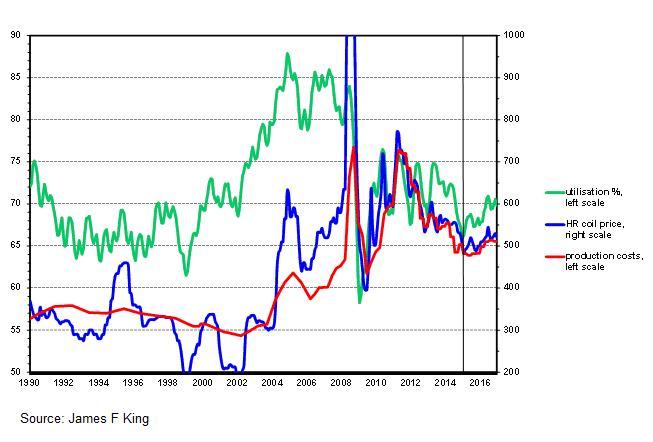 steel price trends