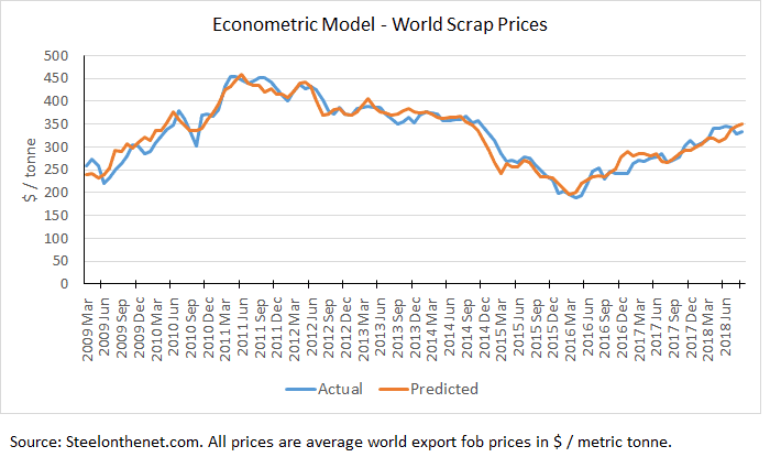 ferrous scrap price history