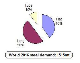 steel use by product shape
