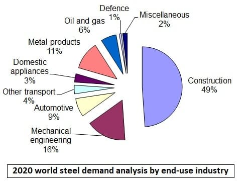 steel end use markets