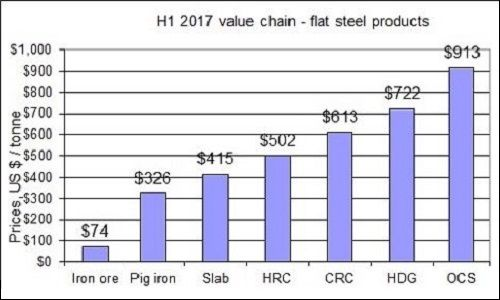 H1 2017 steel pricing differentials
