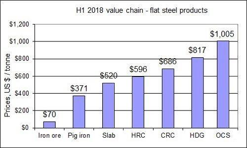 H1 2018 steel cost chain