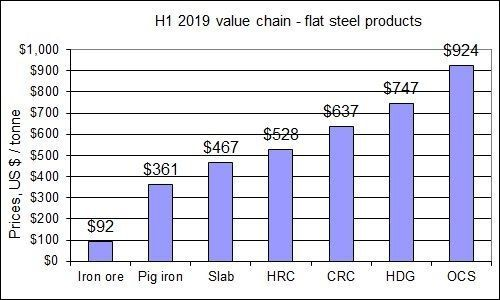 H1 2019 value chain