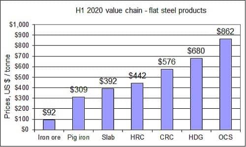 H1 2020 price chain
