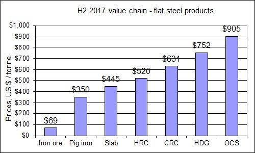 H2 2017 steel prices