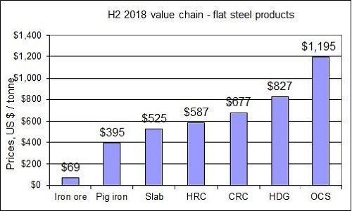 H2 2018 steel value chain