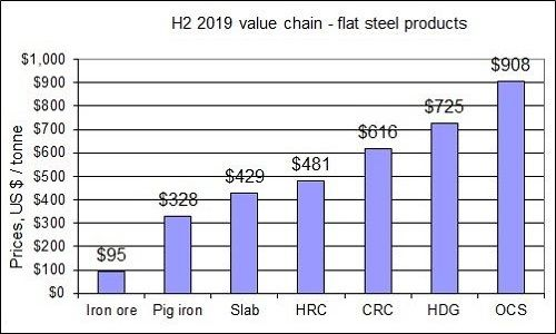 H2 2019 value added