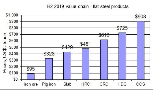 steel flat product value chain