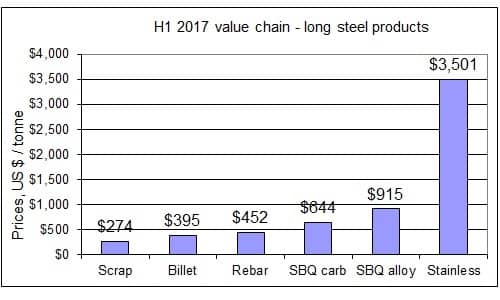 H1 2017 cost differences