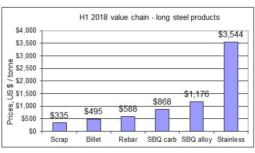 H1 2018 steel pricing chain
