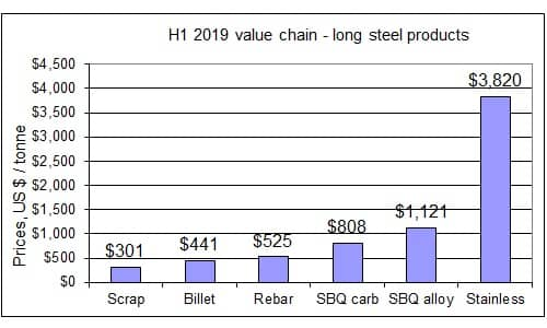 H1 2019 steel prices