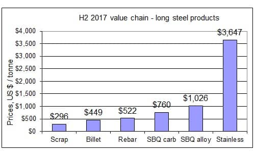 H2 2017 cost differentials