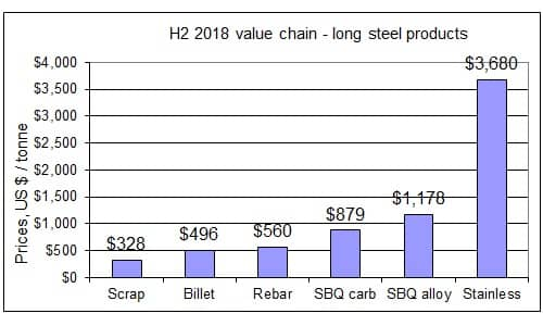H2 2018 steel product value chain
