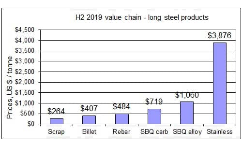 H2 2019 steel value chain