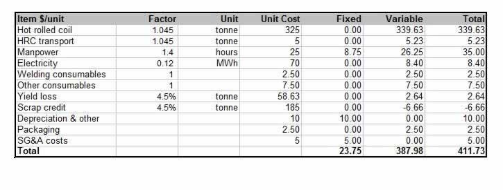 steel tubing cost model welded tube pipe conversion costs 2016