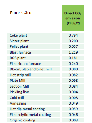 steelmaking emissions of CO2