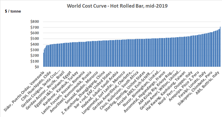 world cost curve hot rolled steel bar