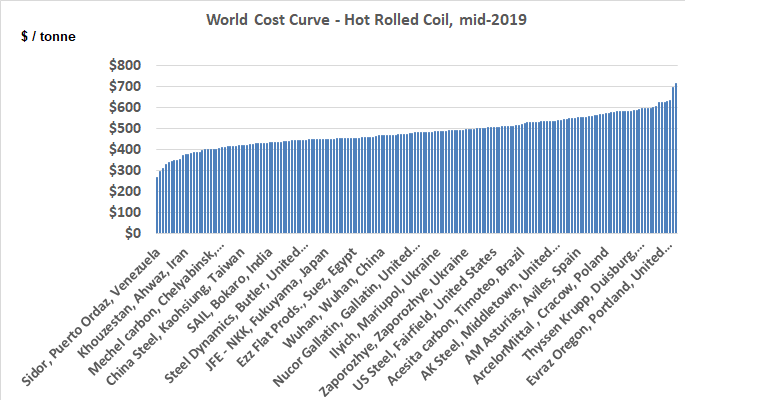 world cost curve hot rolled steel coil