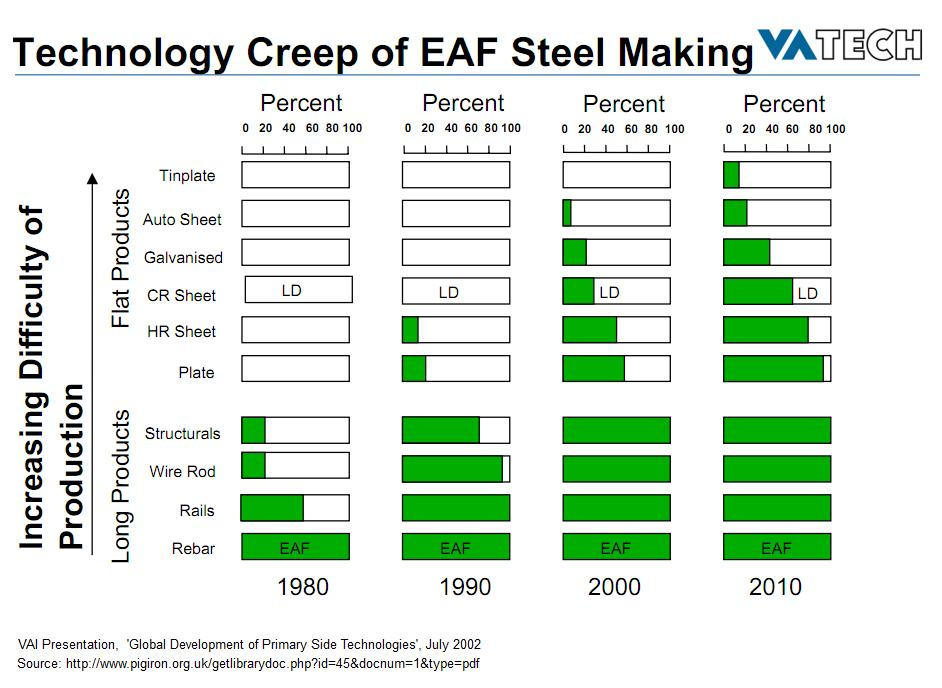 eaf technology trends