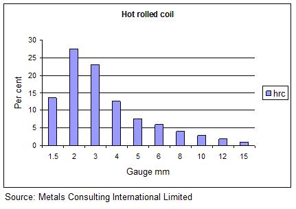 hot strip mill gauge distribution