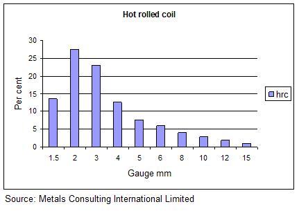 hot strip mill gauge distribution