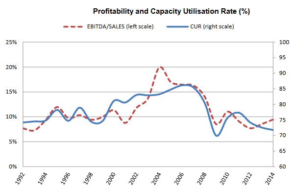 Industry profitability dependence capacity utilisation plant