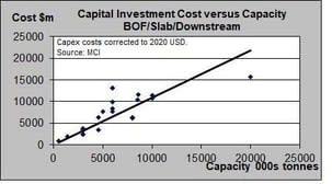 integrated steel mill capex costs
