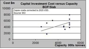 slab plant costs