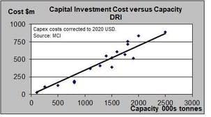 dri plant investment costs