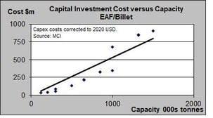 billet mill construction cost